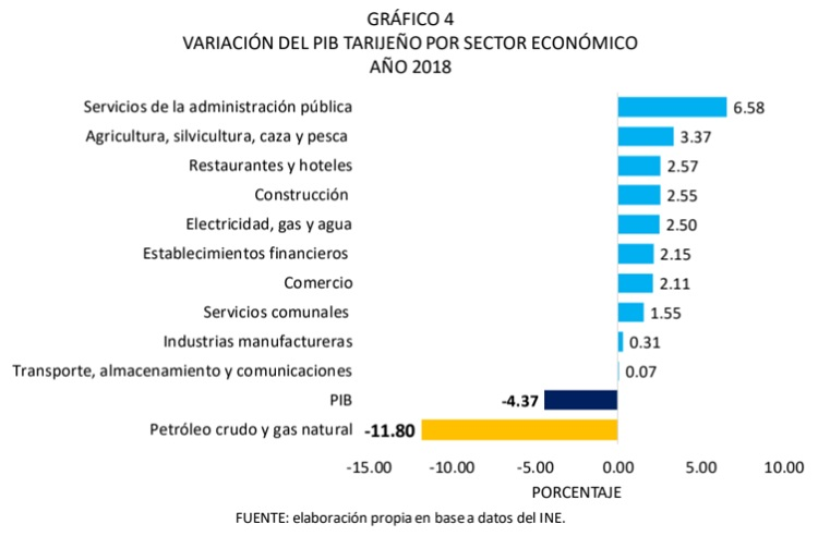Variación del PIB de Tarija por sector económico, 2018
