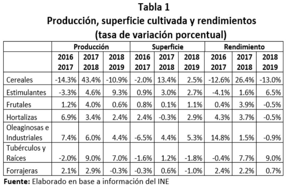 Produccion superficie cultivada y rendimientos
