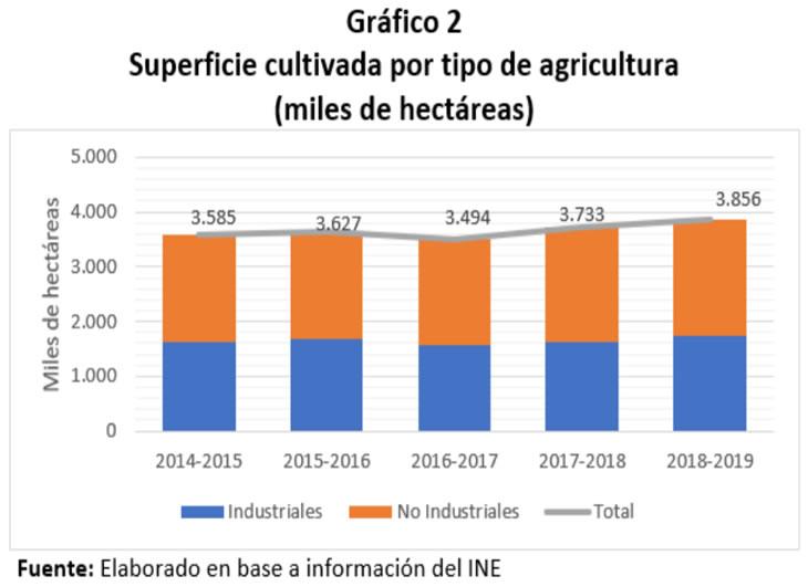 Superficie cultivada por tipo de agricultura