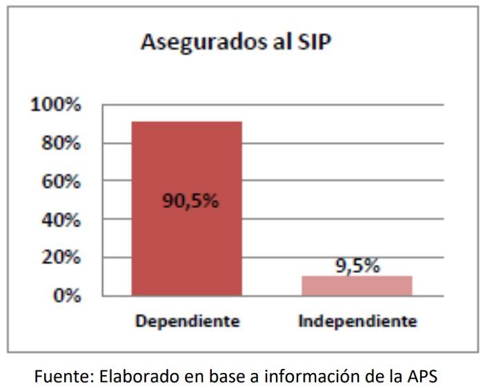 Asegurados al SIP