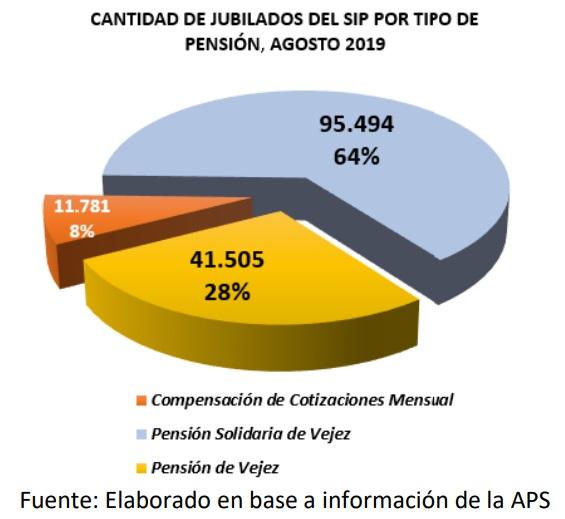 Cantidad de jubilados del SIP por tipo de pension agosto 2019