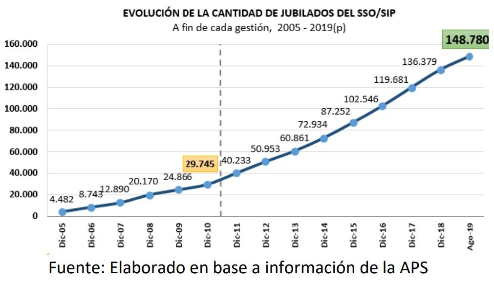 Evolucion de la cantidad de jubilados del SSO SIP
