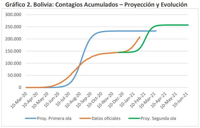 Bolivia Contagios Acumulados – Proyeccion y Evolucion marzo 2020 a junio 2021
