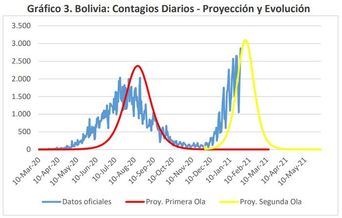 Bolivia Contagios Diarios Proyeccion y Evolucion marzo 2020 a mayo 2021