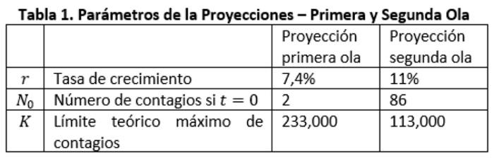Parametros de las proyecciones primera y segunda ola