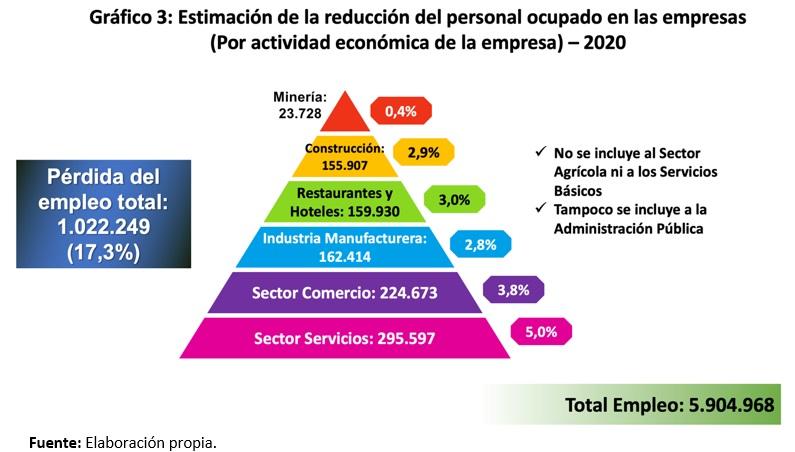 Estimacion de la reduccion del personal ocupado en las empresas por actividad economica de la empresa 2020
