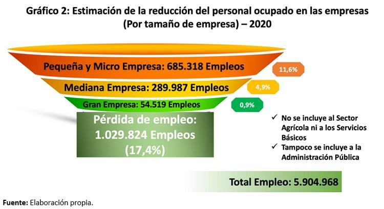 Estimacion de la reduccion del personal ocupado en las empresas por tamano de empresa 2020