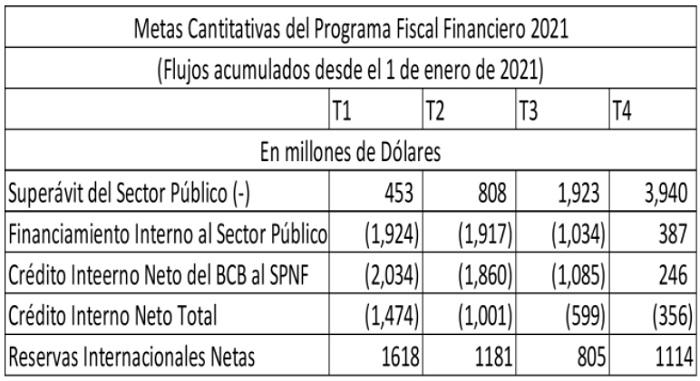 Metas cuantitativas del Programa Fiscal Financiero 2021