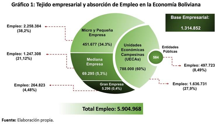 Tejido empresarial y absorcion de empleo en la economia nacional