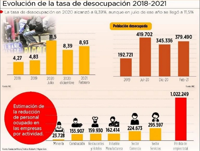 Bolivia Estimacion de la tasa de desocupacion