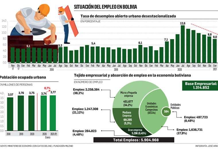 Situacion del empleo en Bolivia 2021