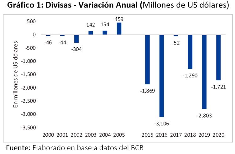 Divisas Variacion Anual Millones de US dolares