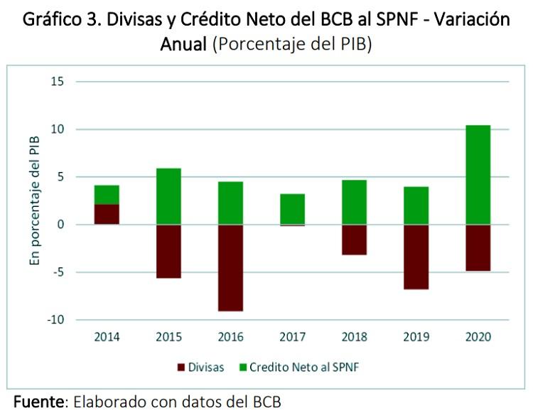 Divisas y Crédito Neto del BCB al SPNF - Variación Anual (Porcentaje del PIB)