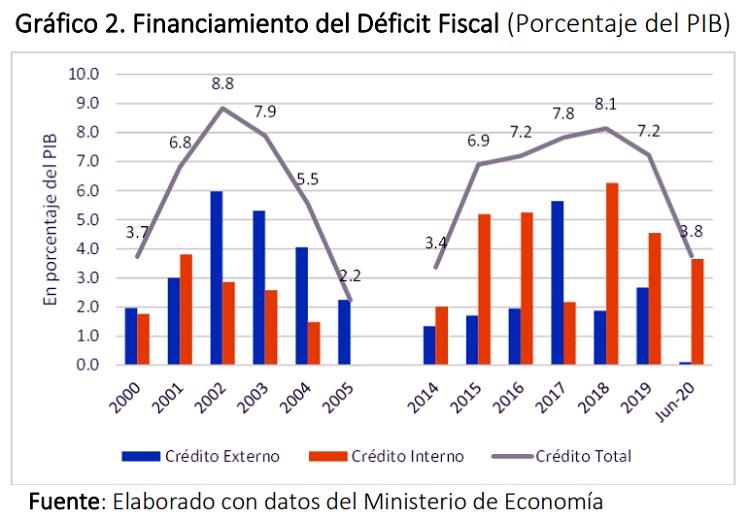 Financiamiento del Déficit Fiscal (Porcentaje del PIB)