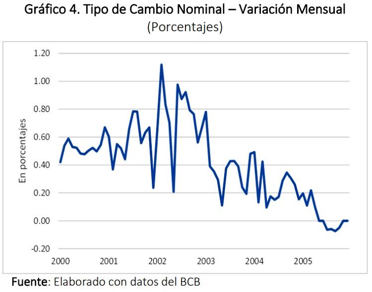 Tipo de Cambio Nominal – Variación Mensual (Porcentajes)
