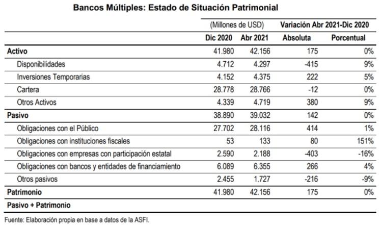 Bancos Multiples Estado de situacion patrimonial. 2