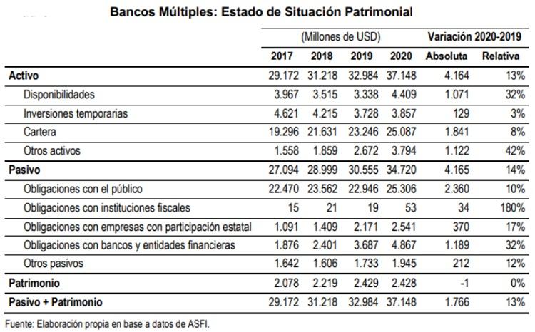 Bancos Multiples Estado de situacion patrimonial