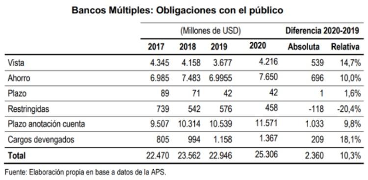 Bancos Multiples obligaciones con el publico