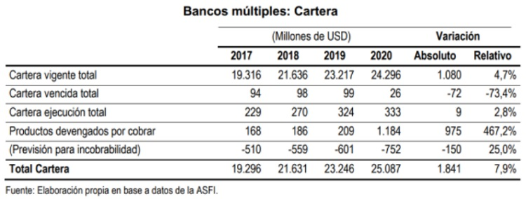 Bancos multiples cartera
