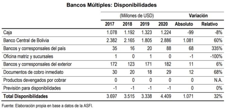 Bancos multiples disponibilidades