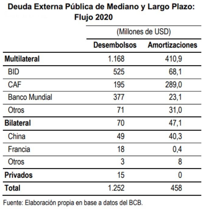 Deuda externa publica de mediano y Largo Plazo flujo 2020