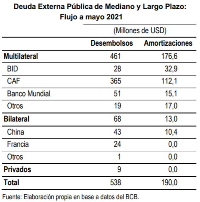 Deuda externa publica de mediano y Largo Plazo flujo a mayo de 2021