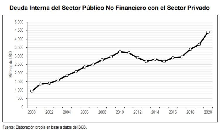 Deuda interna del Sector Publico no Financiero con el Sector privado