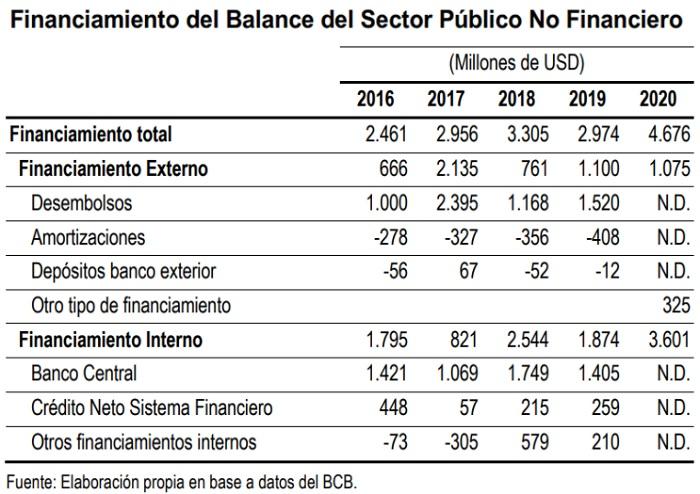 Financiamiento del Balance del sector Publico no Financiero