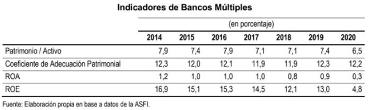 Indicadores de Bancos Multiples