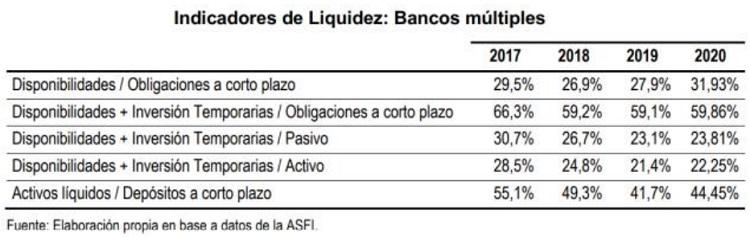 Indicadores de liquidez bancos multiples