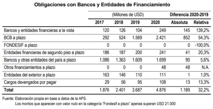 Obligaciones con los bancos y entidades de financiamiento