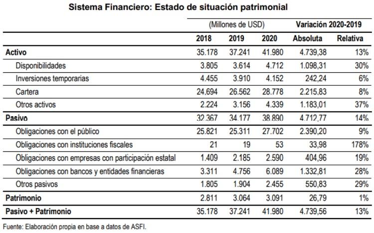 Sistema Financiero estado de situacion patrimonial