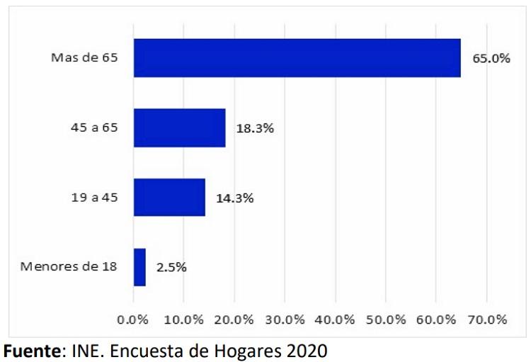 Porcentaje de fallecidos por edad en la pandemia del covid 19